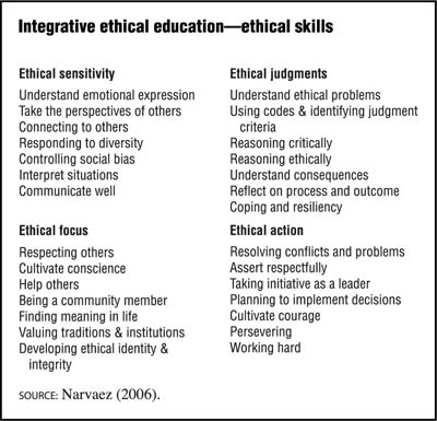 ethics and moral sensitivity